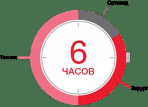 Скорость установки имплантов по системе Trefoi